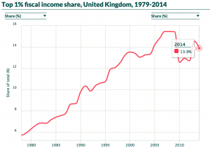 Fiscal income share series for the UK updated to 2014 – WID