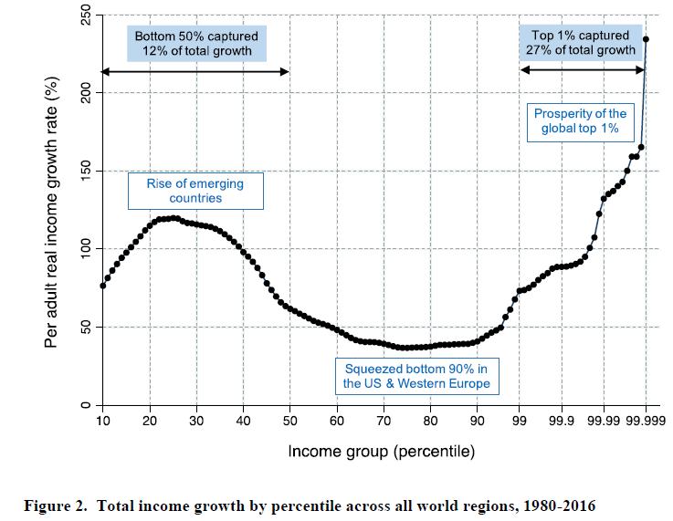 Lancement du Rapport sur les inégalités mondiales 2018 – WID