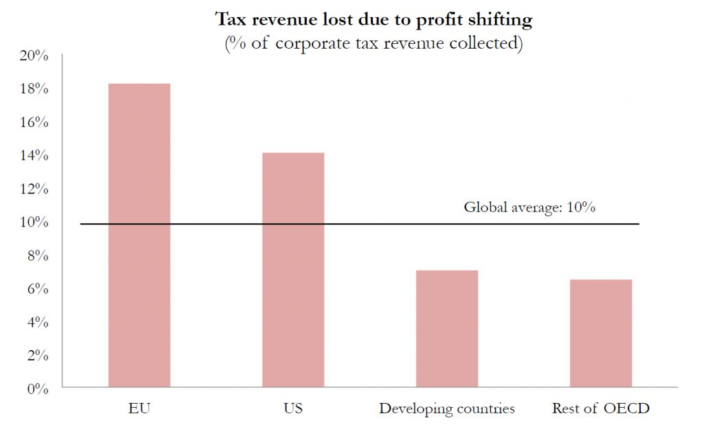 Tax revenuel loss in high-tax countries WorldInequalityLab