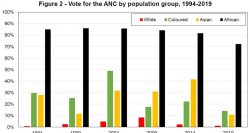 vote-ANC-population-group_World Inequality Lab