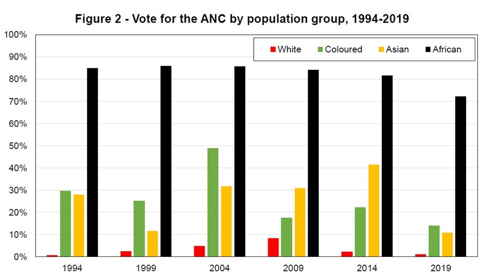 SouthAfrica-vote-ANC-population-group_World Inequality Lab