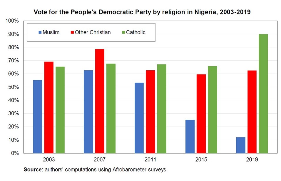 Social inequalities and ethnic cleavages: the figure shows the share of votes received by the PDP by religious affiliation. In 2019, Muslims represent about 41% of the electorate, Catholics 5%, and other Christians 53% - World Inequality Lab