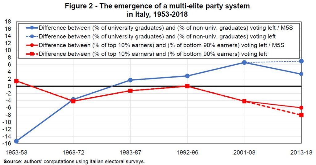 Emergence of a multi-elite party system in Italy, World Inequality Lab