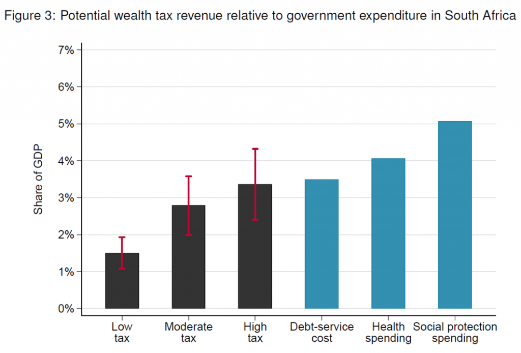 Wealth Tax Revenue, South Africa