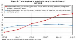 Party System Norway World Inequality Lab