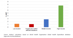 COVID Government Health Spendings - World Inequality Lab