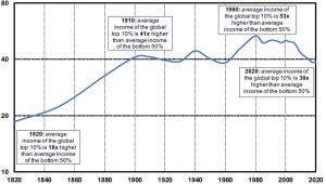 Global Income Inequality